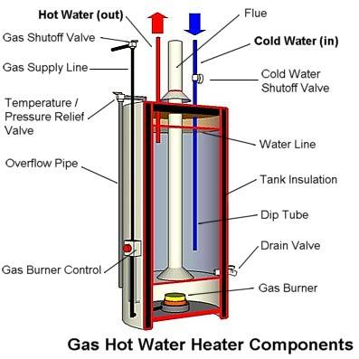 Conventional Hot Water Heater